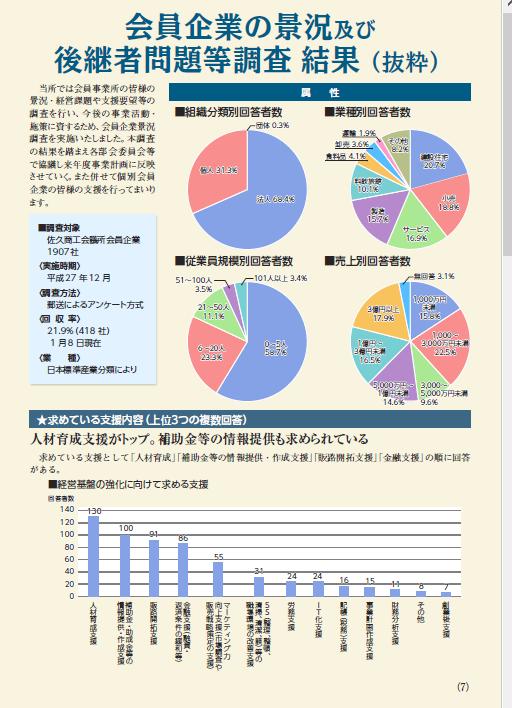 イメージ:会員企業の景況及び後継者問題等調査結果(抜粋)